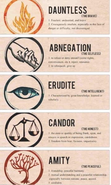 Divergent Aptitude Test Which Faction are You